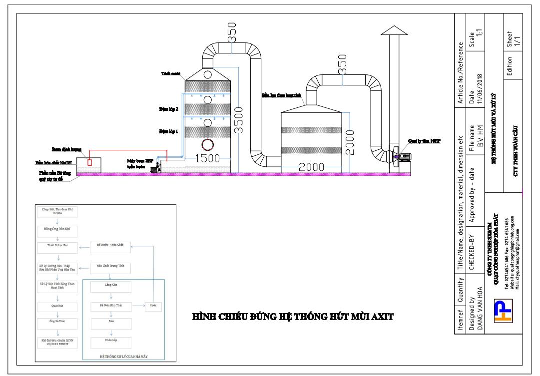 hệ thống hút hơi axit và xử lý hơi axit H2SO4